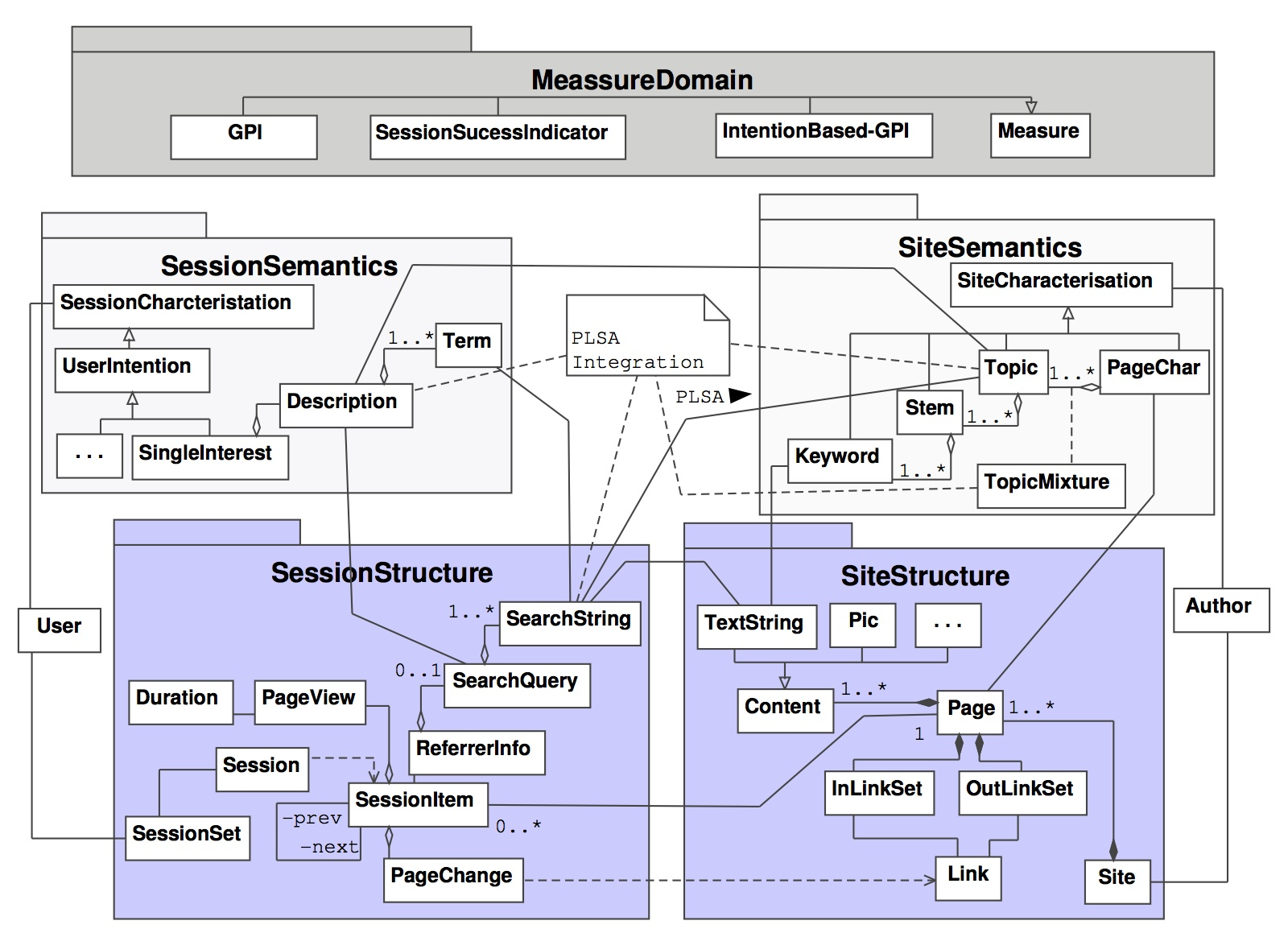Dissertation MetaModel GPI